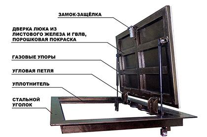 напольный люк стелс с амортизаторами